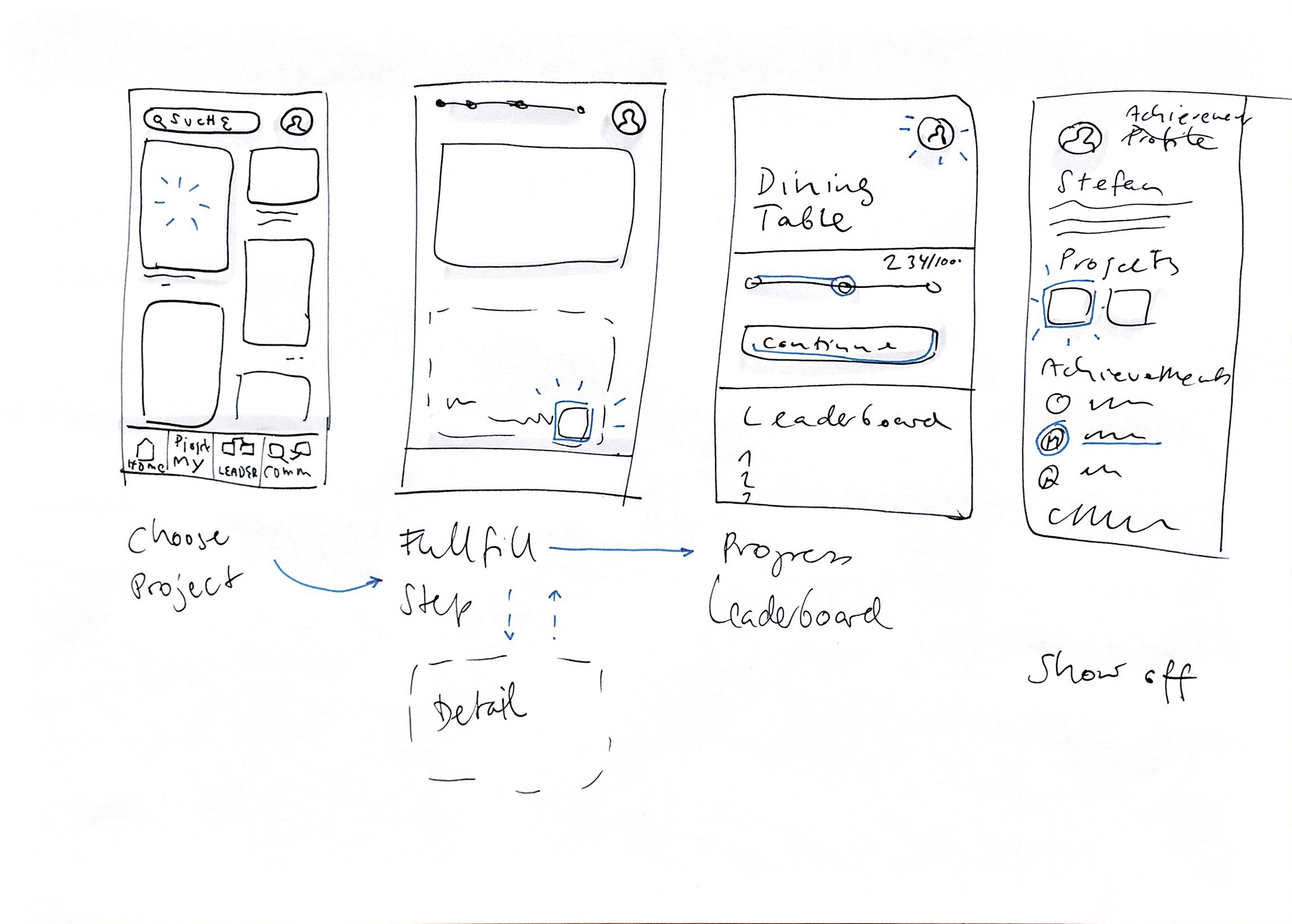 storyboard of the mobile experience in four steps